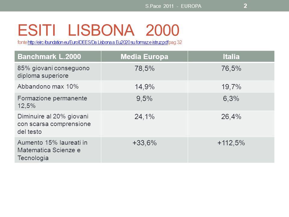 S.Pace 2011 - EUROPA ESITI LISBONA 2000 fonte http://eirc-foundation.eu/EuroIDEES/Da.Lisbona.a.Eu2020.su.formaz.e.istruz.pdf pag. 32.