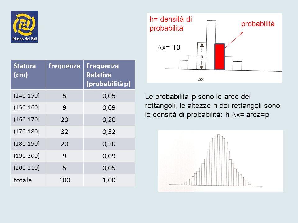 h= densità di probabilità probabilità