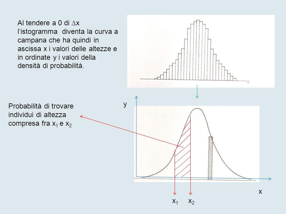 Al tendere a 0 di ∆x l'istogramma diventa la curva a campana che ha quindi in ascissa x i valori delle altezze e in ordinate y i valori della densità di probabilità.