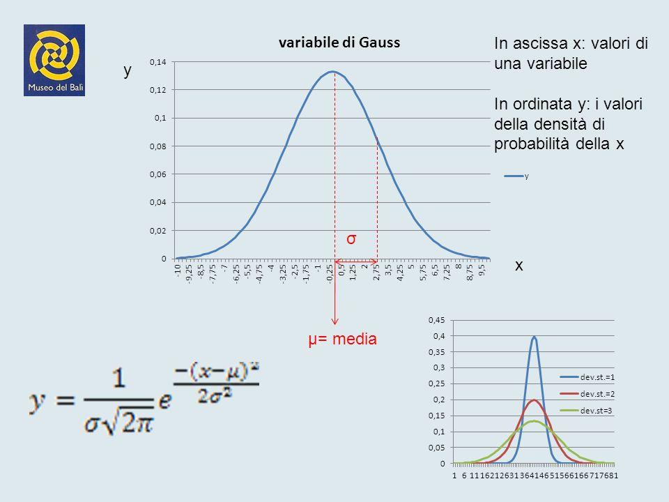 In ascissa x: valori di una variabile