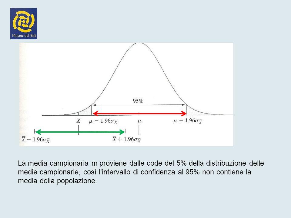 La media campionaria m proviene dalle code del 5% della distribuzione delle medie campionarie, così l'intervallo di confidenza al 95% non contiene la media della popolazione.