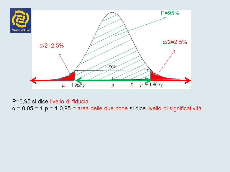 P=95% α/2=2,5% α/2=2,5% P=0,95 si dice livello di fiducia.