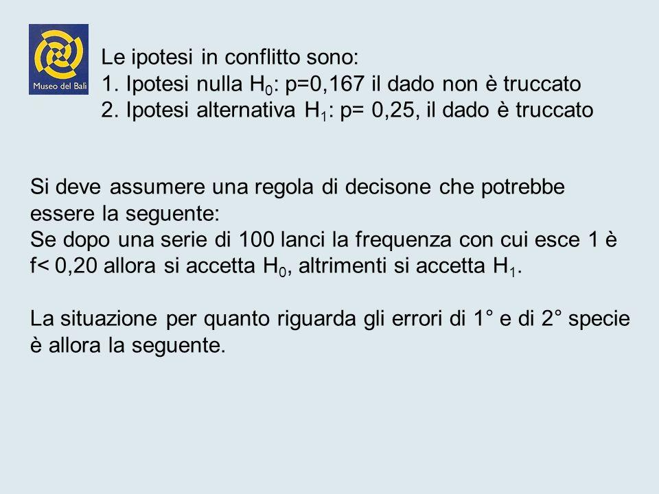 Ipotesi nulla H0: p=0,167 il dado non è truccato