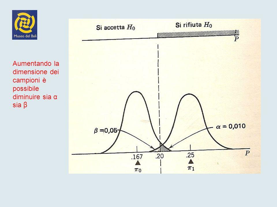 Aumentando la dimensione dei campioni è possibile diminuire sia α sia β