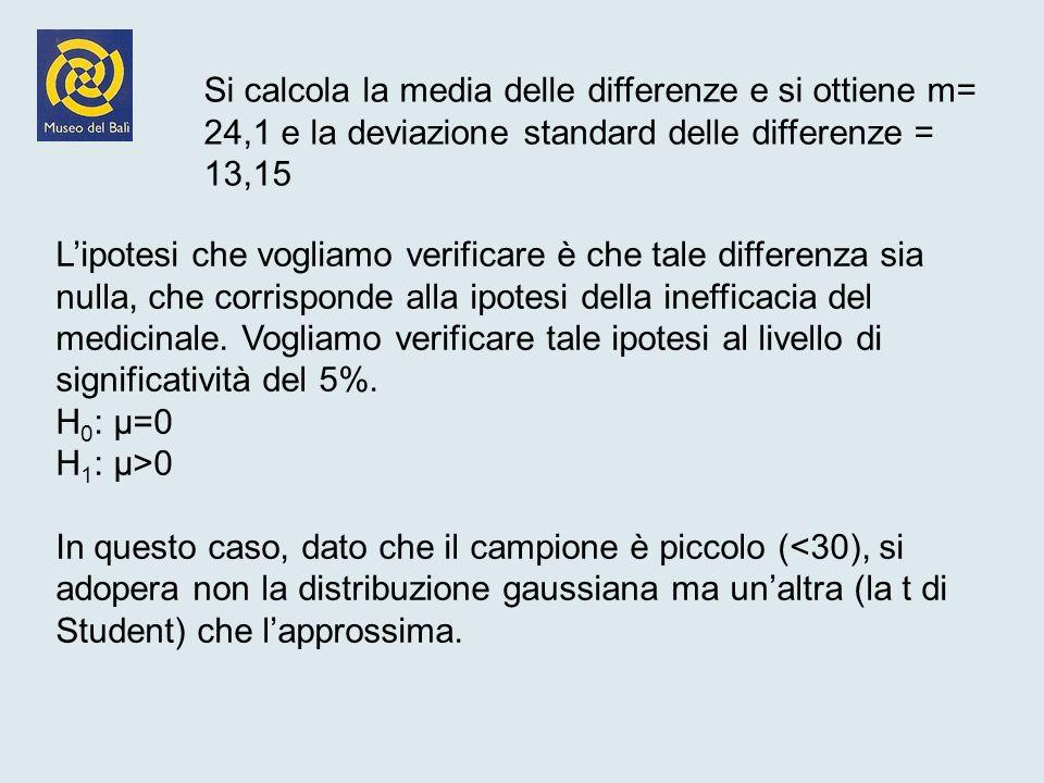 Si calcola la media delle differenze e si ottiene m= 24,1 e la deviazione standard delle differenze = 13,15