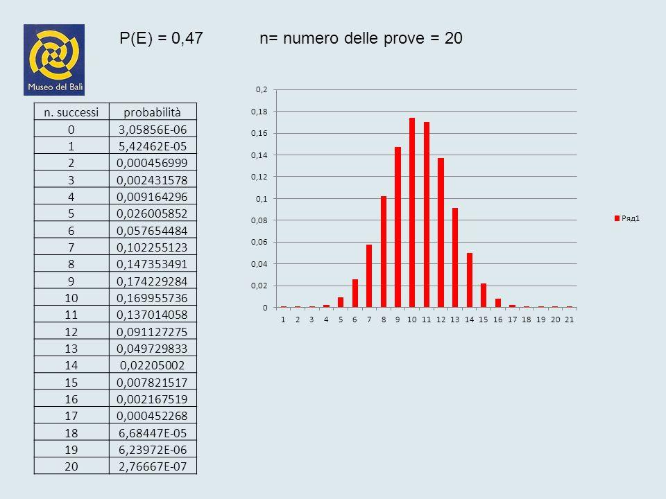 P(E) = 0,47 n= numero delle prove = 20