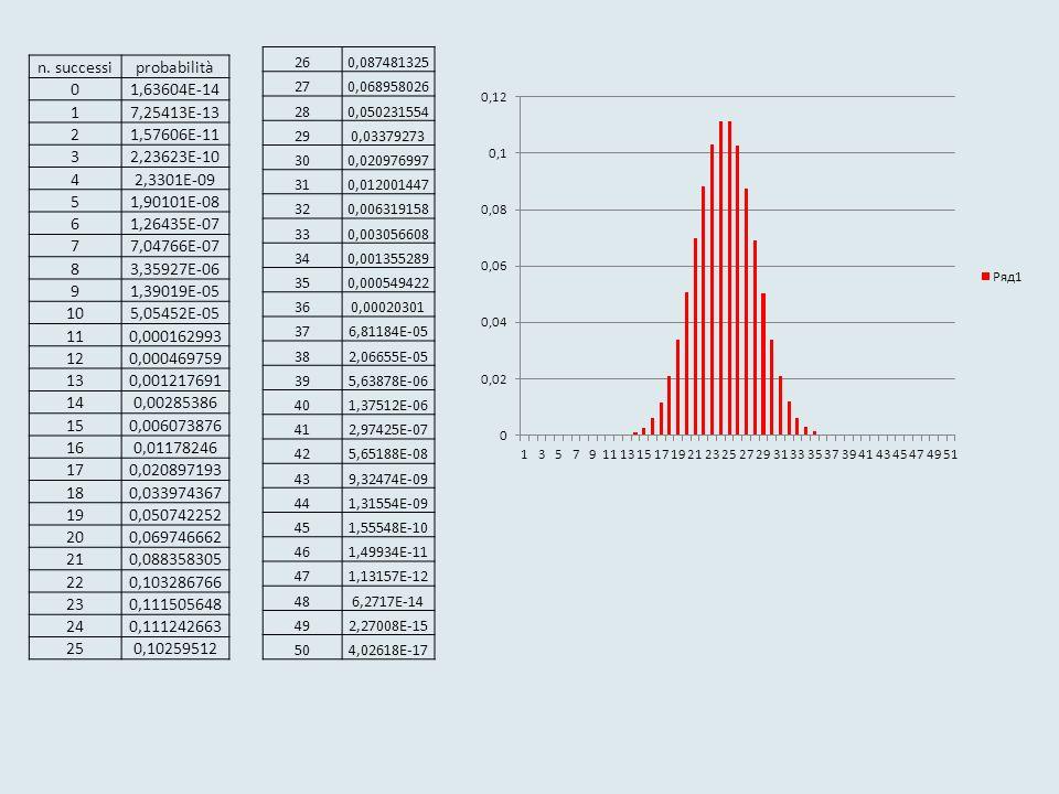 n. successi probabilità 1,63604E-14 1 7,25413E-13 2 1,57606E-11 3
