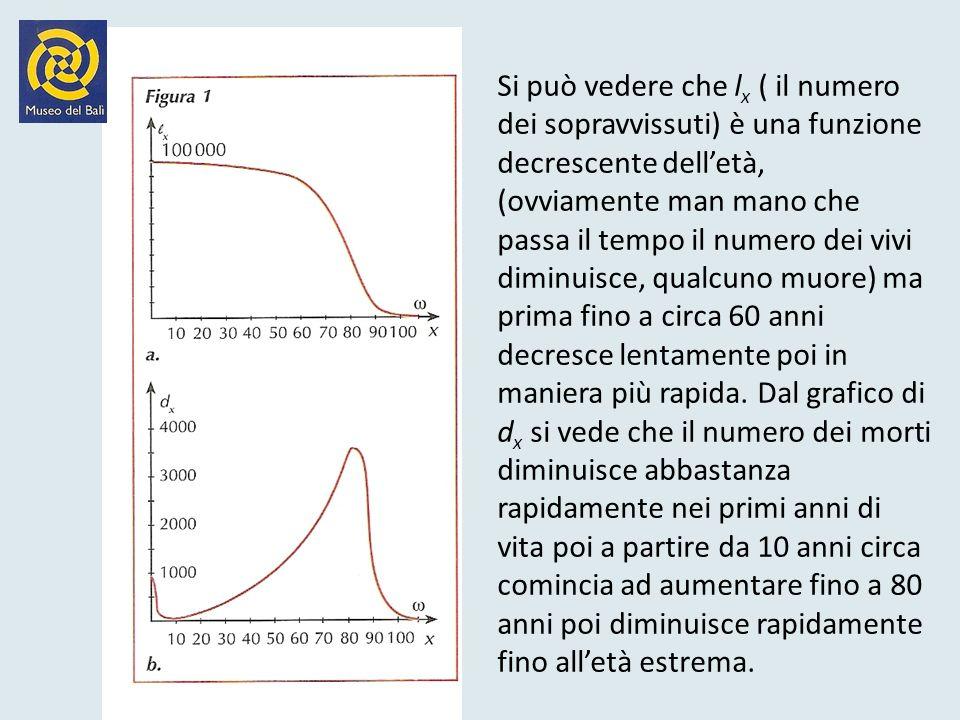 Si può vedere che lx ( il numero dei sopravvissuti) è una funzione decrescente dell'età, (ovviamente man mano che passa il tempo il numero dei vivi diminuisce, qualcuno muore) ma prima fino a circa 60 anni decresce lentamente poi in maniera più rapida.