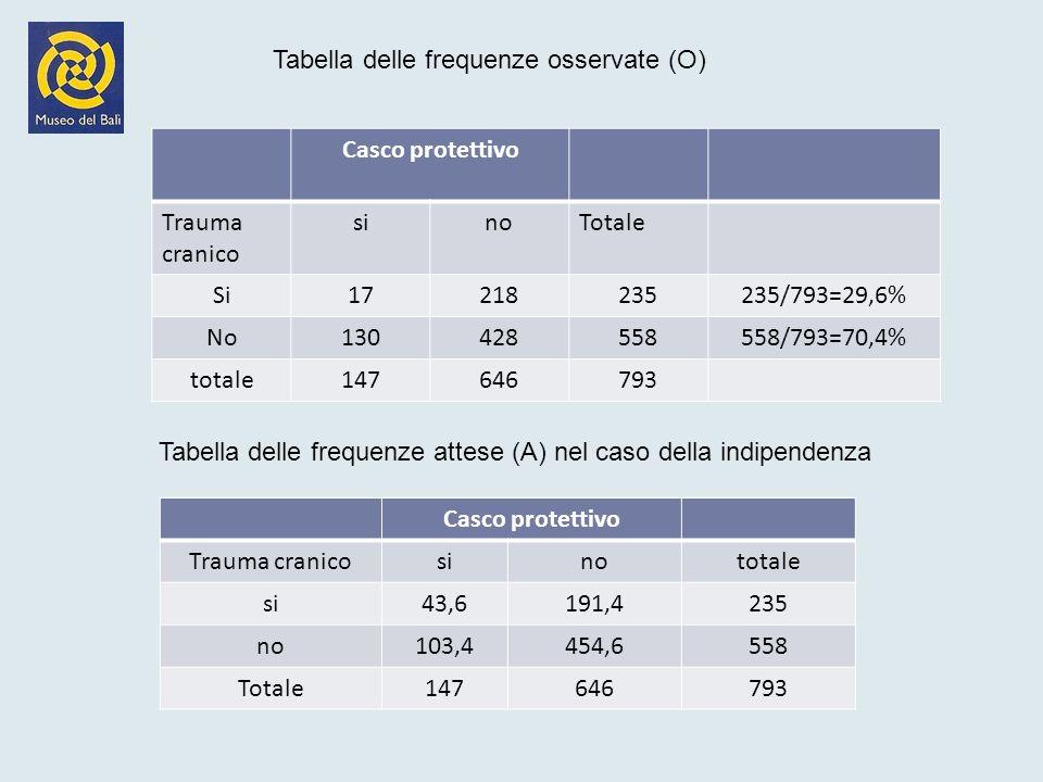 Tabella delle frequenze osservate (O)