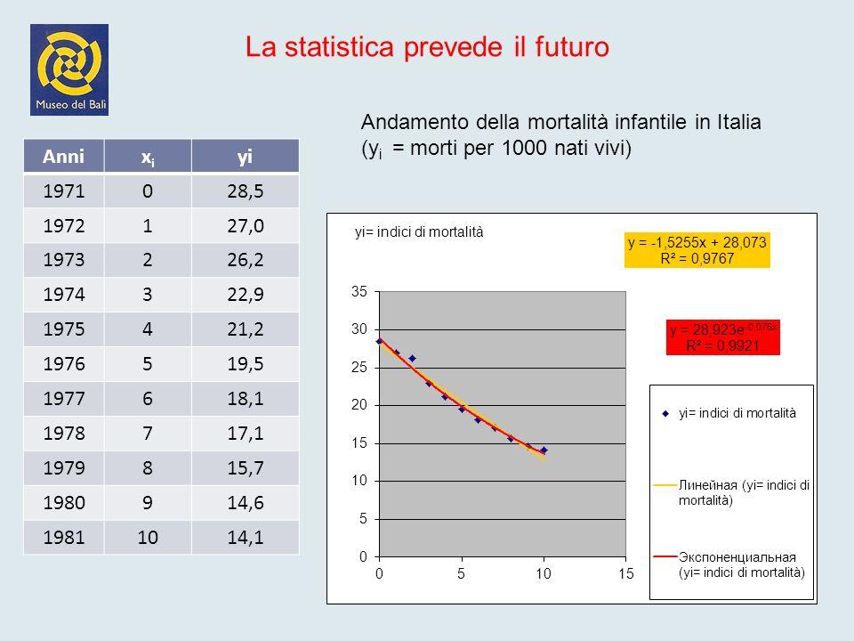 La statistica prevede il futuro