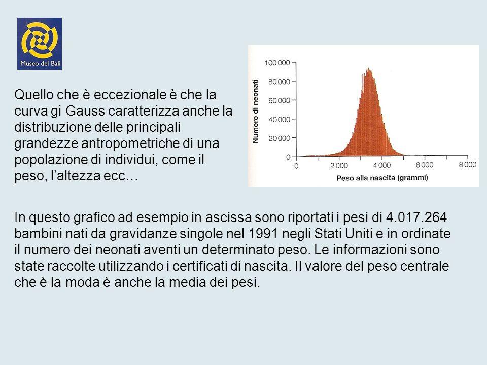 Quello che è eccezionale è che la curva gi Gauss caratterizza anche la distribuzione delle principali grandezze antropometriche di una popolazione di individui, come il peso, l'altezza ecc…