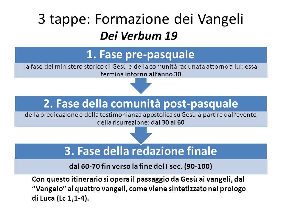 3 tappe: Formazione dei Vangeli Dei Verbum 19