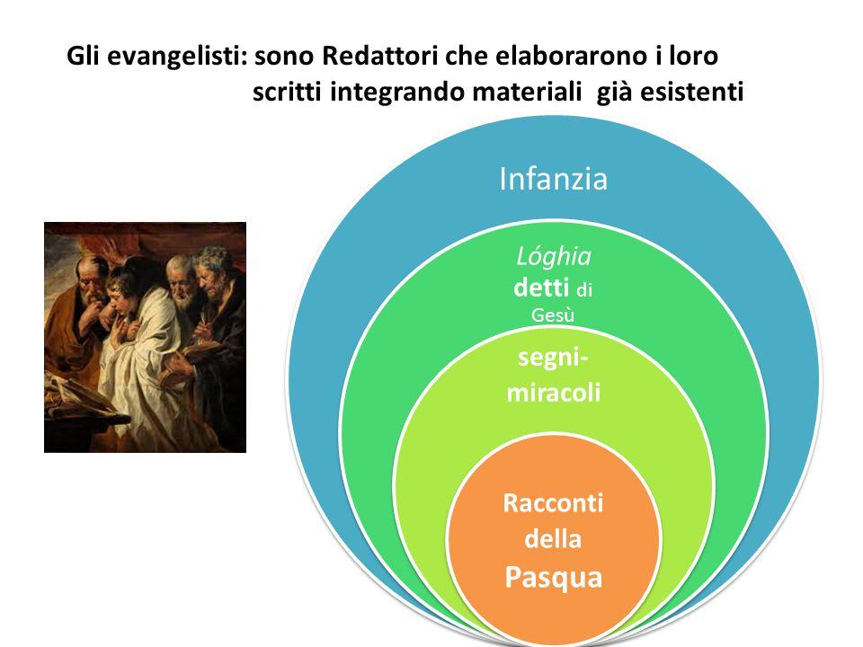 Gli evangelisti: sono Redattori che elaborarono i loro scritti integrando materiali già esistenti