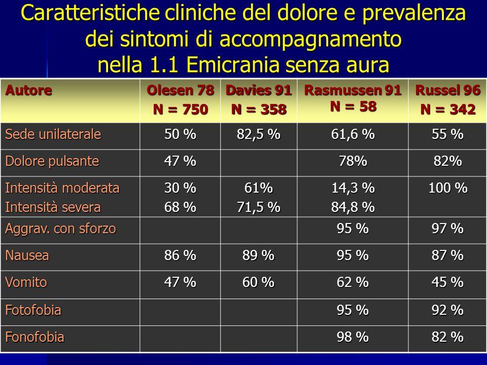 Caratteristiche cliniche del dolore e prevalenza dei sintomi di accompagnamento nella 1.1 Emicrania senza aura