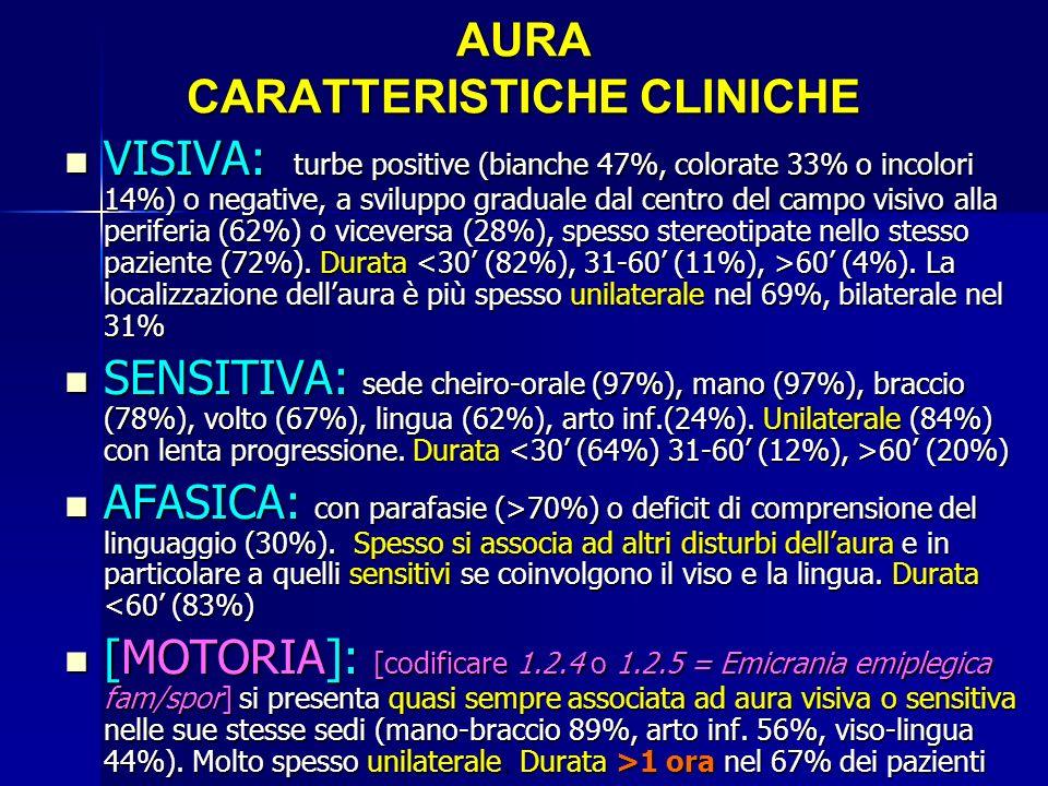 AURA CARATTERISTICHE CLINICHE
