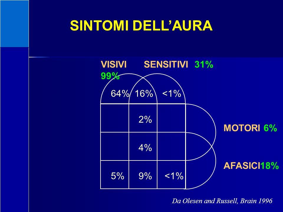 SINTOMI DELL'AURA VISIVI 99% SENSITIVI 31% MOTORI 6% AFASICI18% 64%