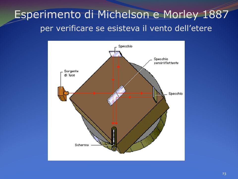 Esperimento di Michelson e Morley 1887 per verificare se esisteva il vento dell'etere