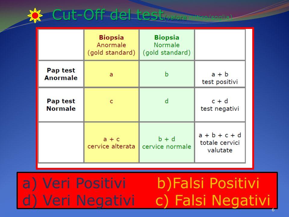 a) Veri Positivi b)Falsi Positivi d) Veri Negativi c) Falsi Negativi
