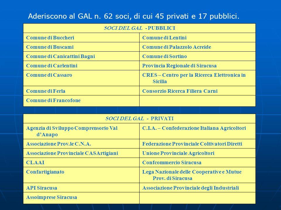 Aderiscono al GAL n. 62 soci, di cui 45 privati e 17 pubblici.