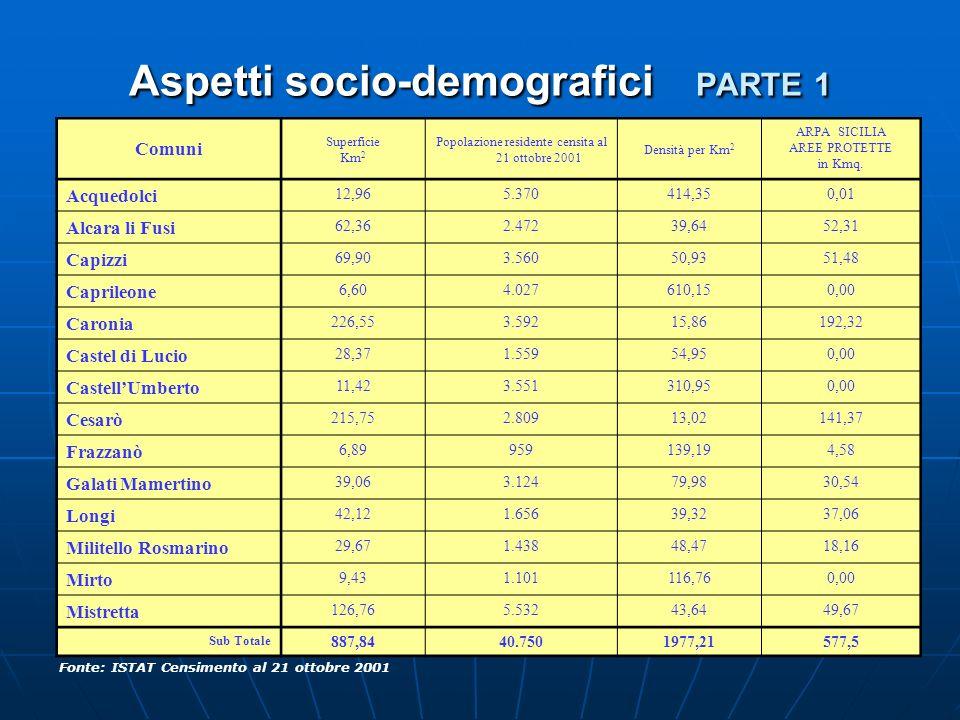 Aspetti socio-demografici PARTE 1