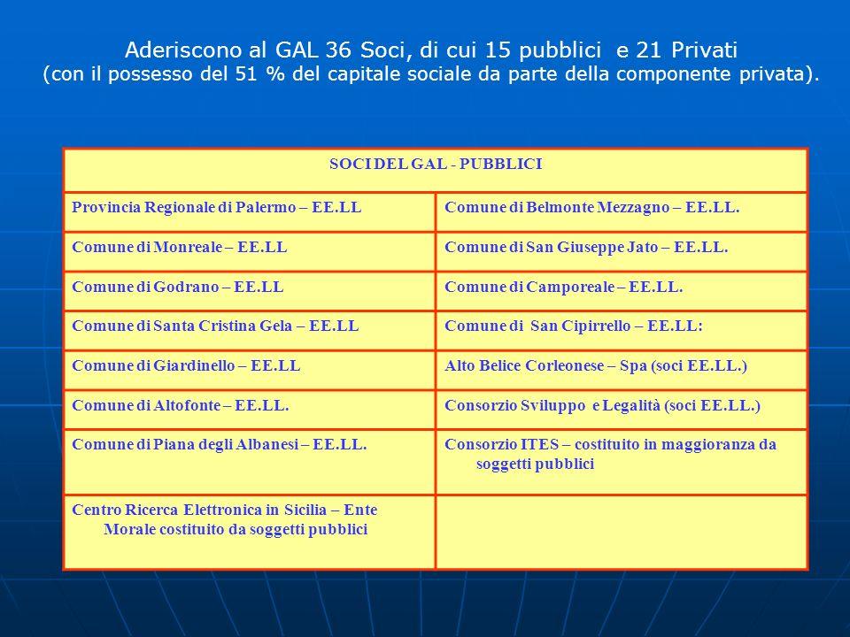 Aderiscono al GAL 36 Soci, di cui 15 pubblici e 21 Privati