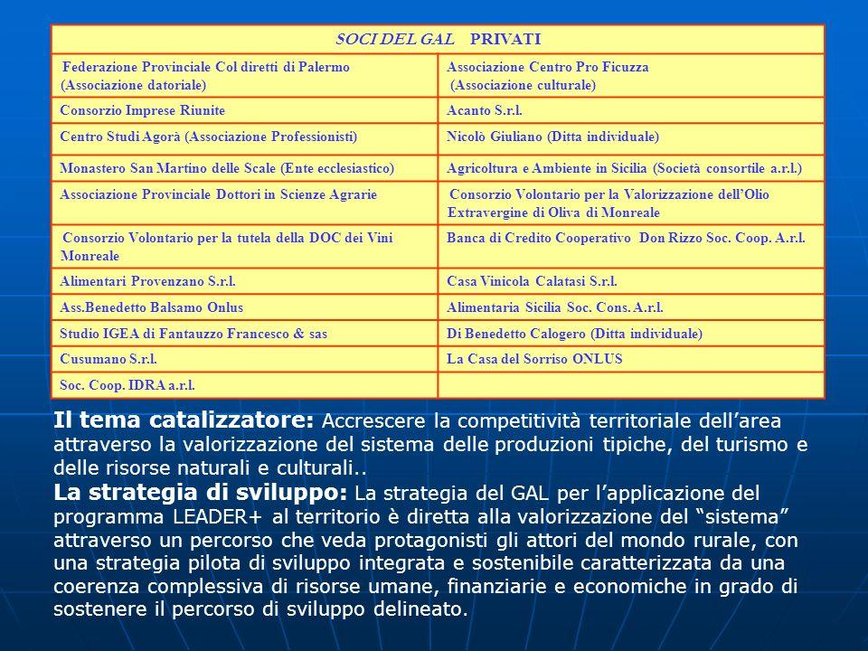 SOCI DEL GAL PRIVATI Federazione Provinciale Col diretti di Palermo (Associazione datoriale) Associazione Centro Pro Ficuzza.