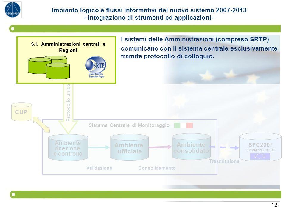 I sistemi delle Amministrazioni (compreso SRTP)