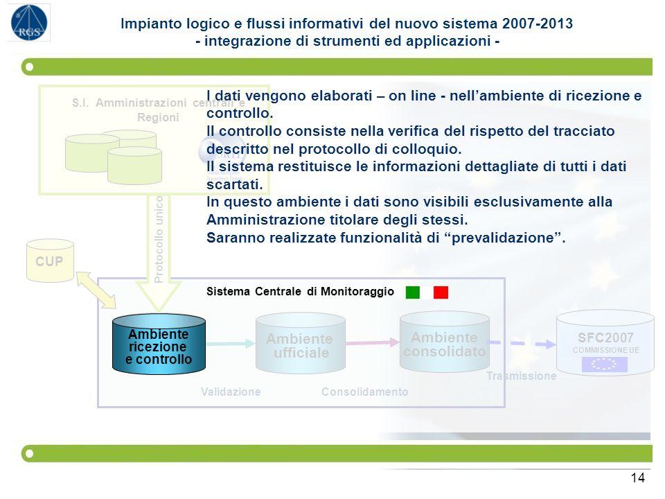 I dati vengono elaborati – on line - nell'ambiente di ricezione e
