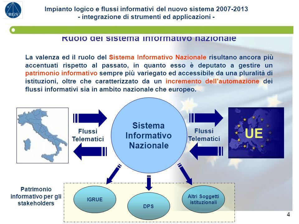 UE Ruolo del sistema informativo nazionale Sistema