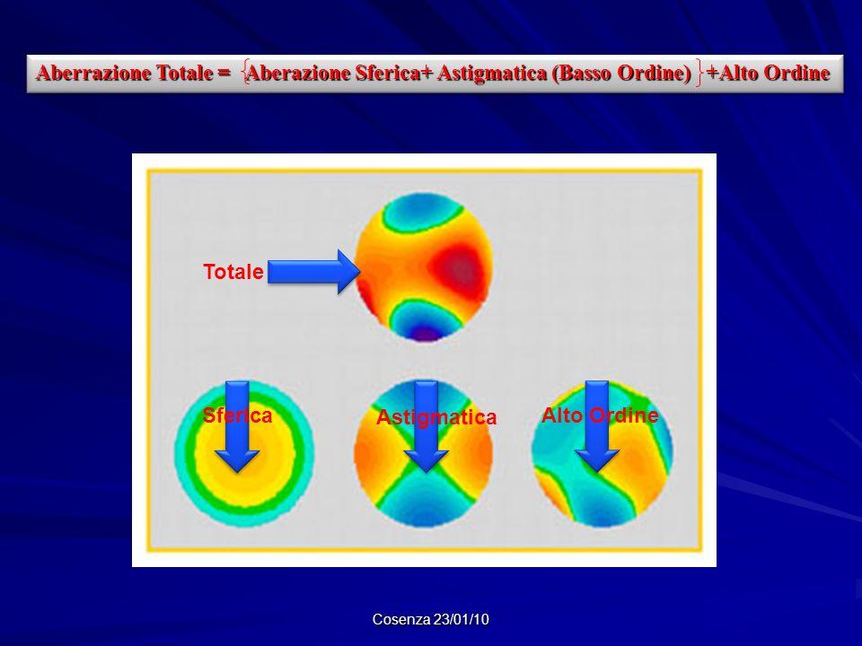 Aberrazione Totale = Aberazione Sferica+ Astigmatica (Basso Ordine) +Alto Ordine