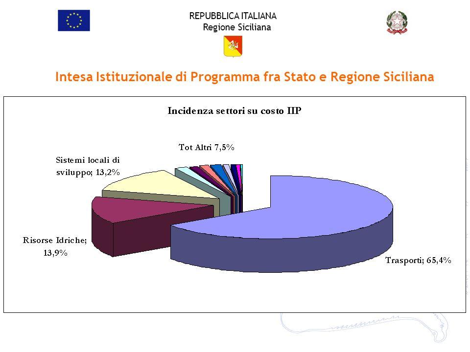 Intesa Istituzionale di Programma fra Stato e Regione Siciliana