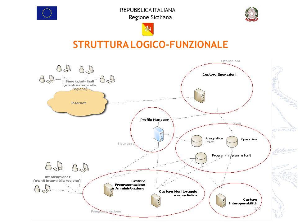 STRUTTURA LOGICO-FUNZIONALE