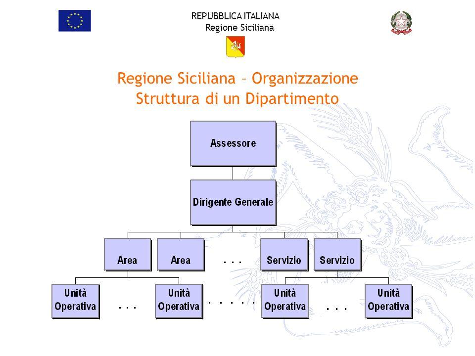 Regione Siciliana – Organizzazione Struttura di un Dipartimento