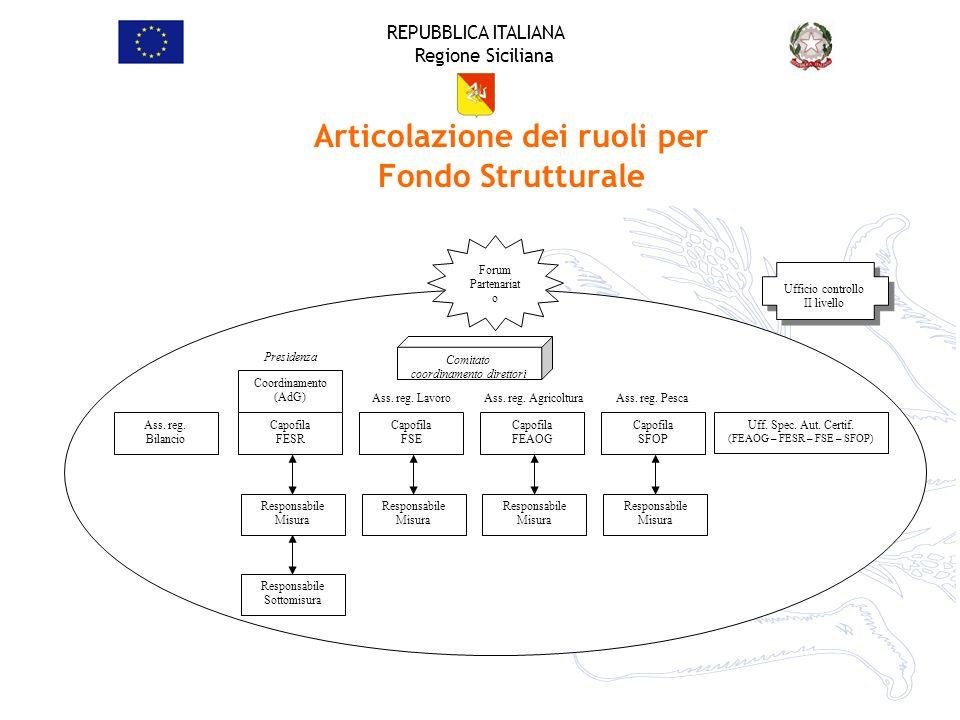 Articolazione dei ruoli per Fondo Strutturale