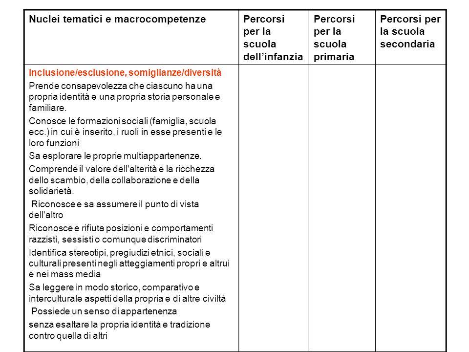 Nuclei tematici e macrocompetenze Percorsi per la scuola dell'infanzia