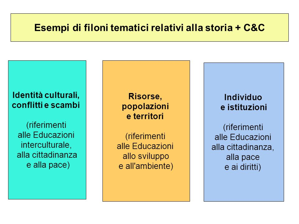 Esempi di filoni tematici relativi alla storia + C&C