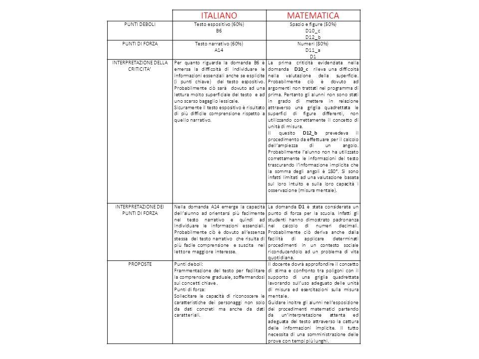 ITALIANO MATEMATICA PUNTI DEBOLI Testo espositivo (60%) B6