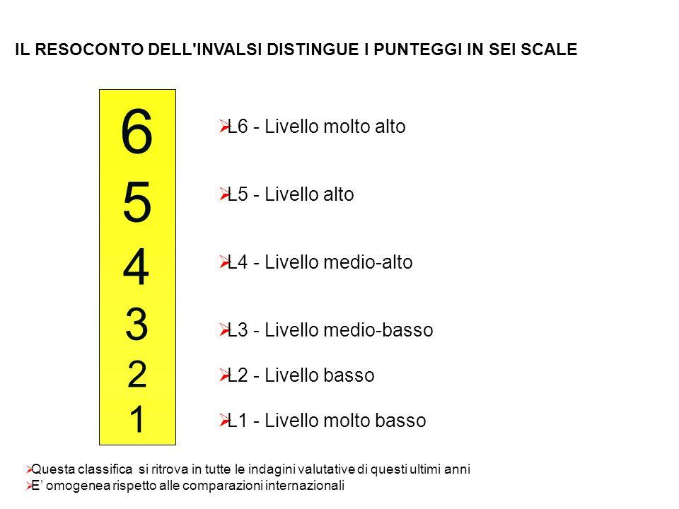 6 5 4 3 2 1 L6 - Livello molto alto L5 - Livello alto