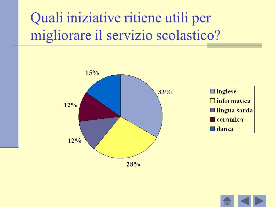 Quali iniziative ritiene utili per migliorare il servizio scolastico