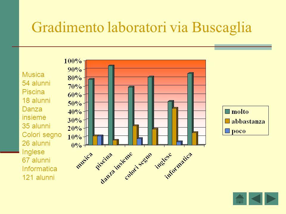 Gradimento laboratori via Buscaglia
