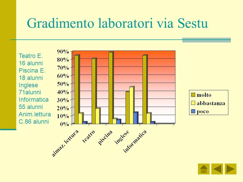 Gradimento laboratori via Sestu
