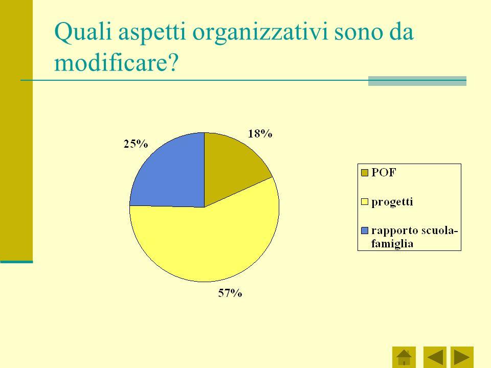 Quali aspetti organizzativi sono da modificare
