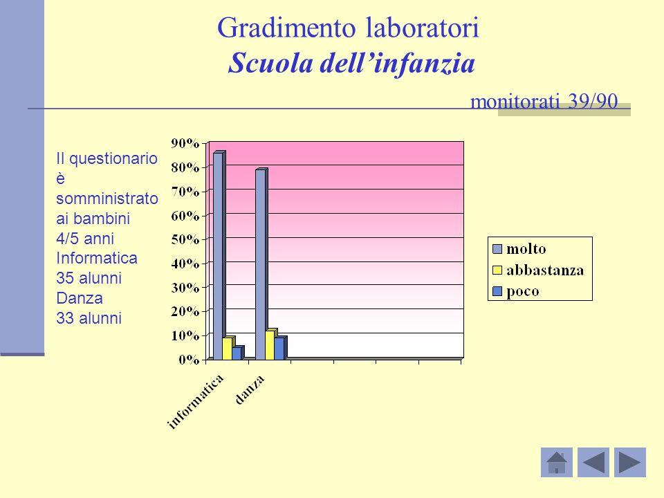 Gradimento laboratori Scuola dell'infanzia monitorati 39/90