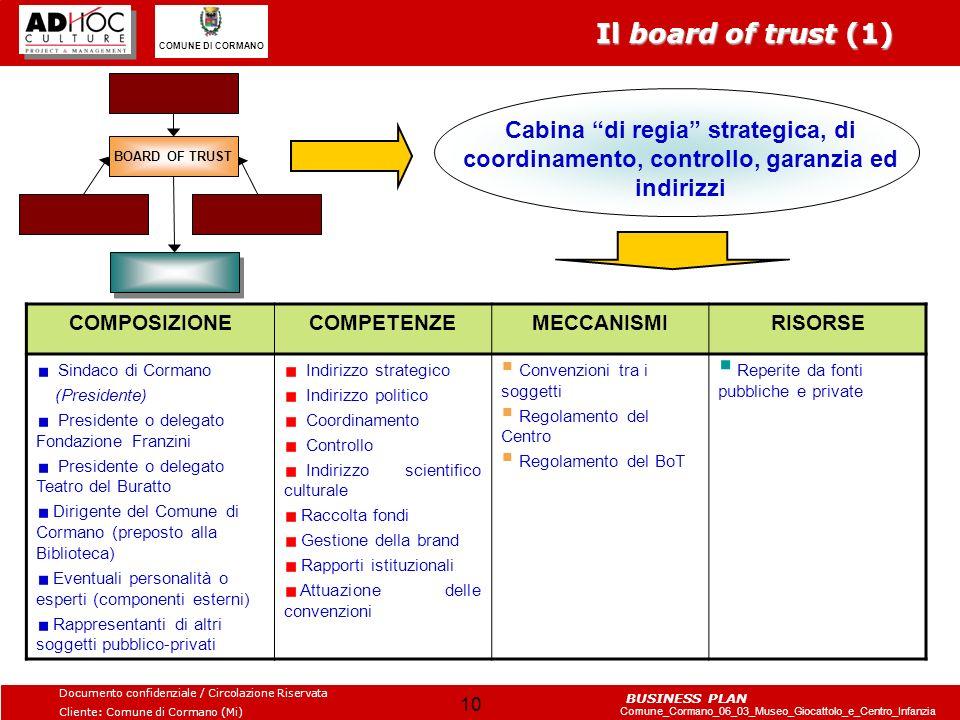 Il board of trust (1) BOARD OF TRUST. Cabina di regia strategica, di coordinamento, controllo, garanzia ed indirizzi.