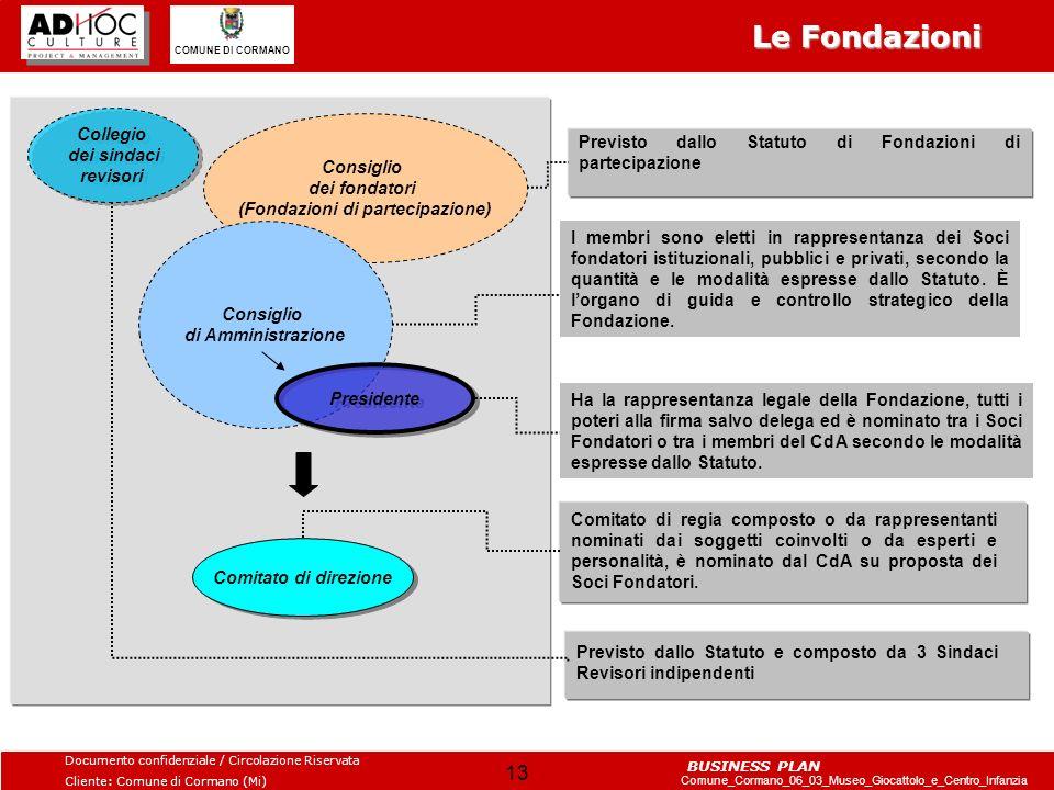Le Fondazioni Collegio dei sindaci