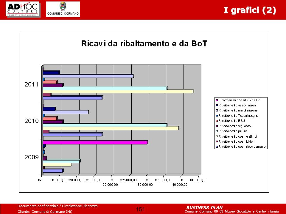 I grafici (2)