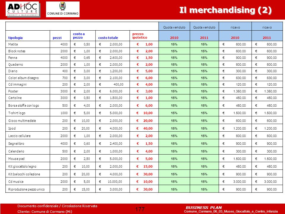 Il merchandising (2) Quota venduto ricavo tipologia pezzi
