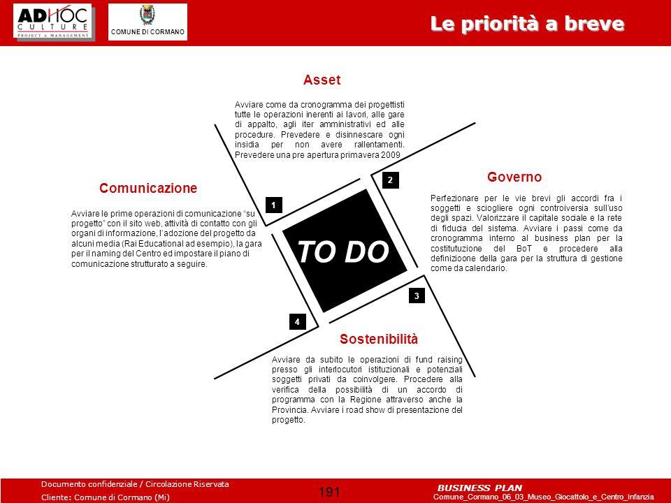 TO DO Le priorità a breve Asset Governo Comunicazione Sostenibilità