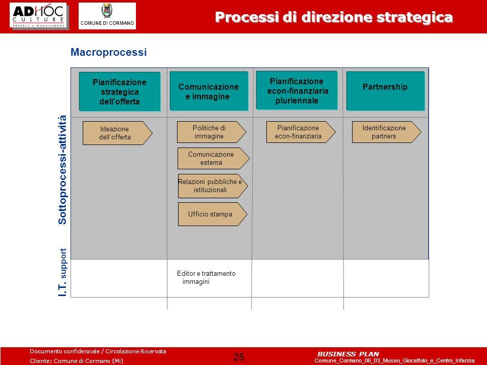 Processi di direzione strategica