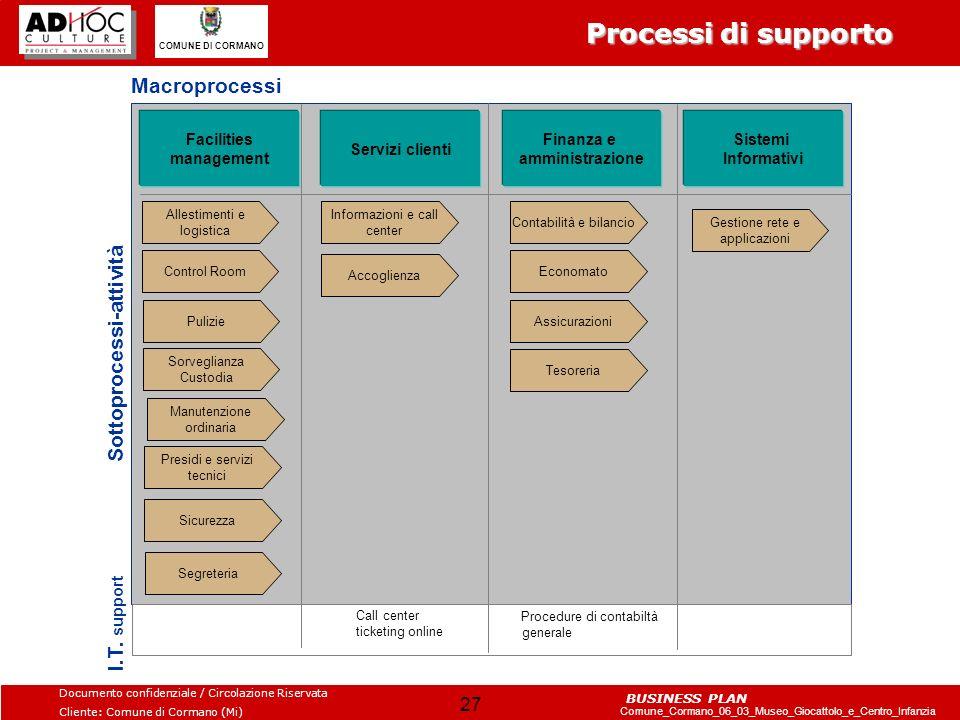 Processi di supporto Macroprocessi Sottoprocessi-attività I.T. support